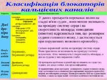 Підгрупа Препарати Коротка характеристика Дигідро-піри дину 1 покоління: Ніфе...