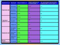 Тривалість дії Препарат Біодоступність,% Період напівжиття в плазмі крові, ч ...