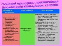 Показання до застосування Назва препарату Режим дозування Гіпертонічна хвороб...
