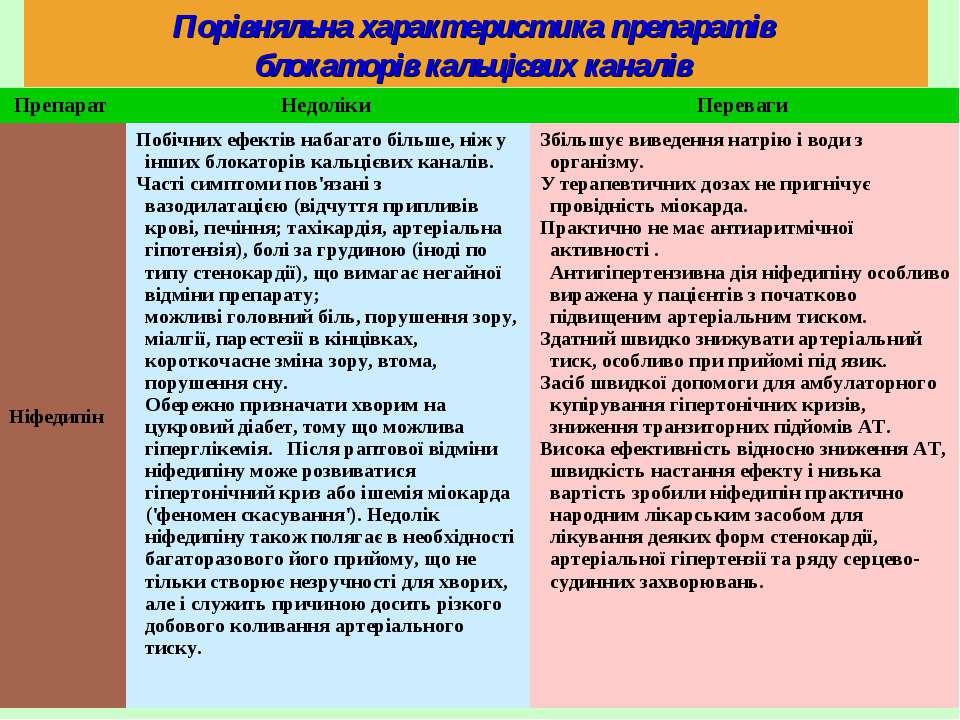 Порівняльна характеристика препаратів блокаторів кальцієвих каналів Препарат ...