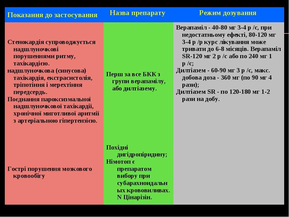 Показання до застосування Назва препарату Режим дозування Стенокардія супрово...