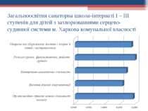 Загальноосвітня санаторна школа-інтернаті I – III ступенів для дітей з захвор...