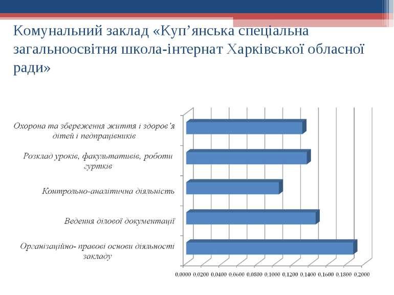 Комунальний заклад «Куп'янська спеціальна загальноосвітня школа-інтернат Харк...