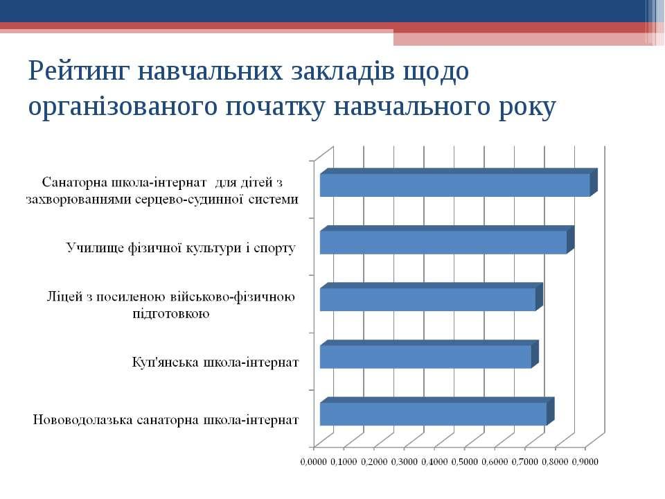Рейтинг навчальних закладів щодо організованого початку навчального року