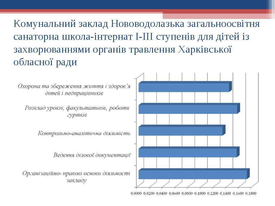 Комунальний заклад Нововодолазька загальноосвітня санаторна школа-інтернат І-...