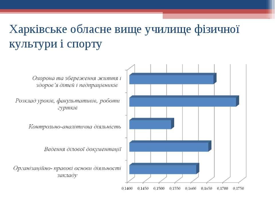 Харківське обласне вище училище фізичної культури і спорту