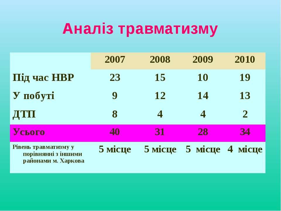 Аналіз травматизму  2007 2008 2009 2010 Під час НВР 23 15 10 19 У побуті 9 1...