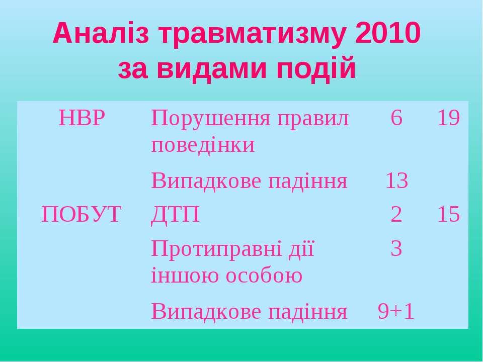 Аналіз травматизму 2010 за видами подій НВР Порушення правил поведінки 6 19 В...