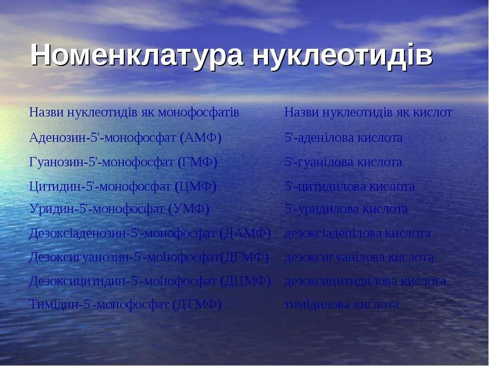 Номенклатура нуклеотидів Назви нуклеотидів як монофосфатів Назви нуклеотидів ...