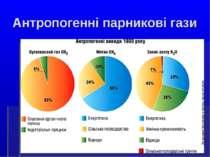Антропогенні парникові гази