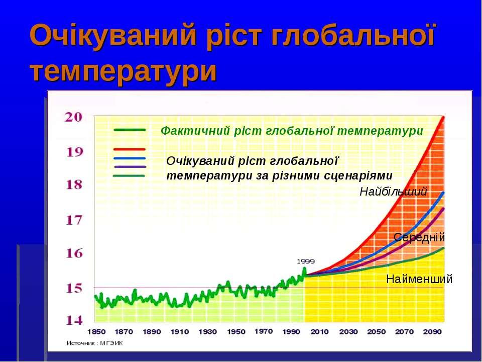 Очікуваний ріст глобальної температури Фактичний ріст глобальної температури ...