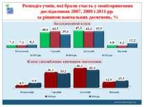 www.monitoring.in.ua Розподіл учнів, які брали участь у моніторингових дослід...