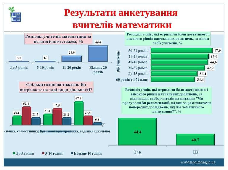 www.monitoring.in.ua Результати анкетування вчителів математики www.monitorin...