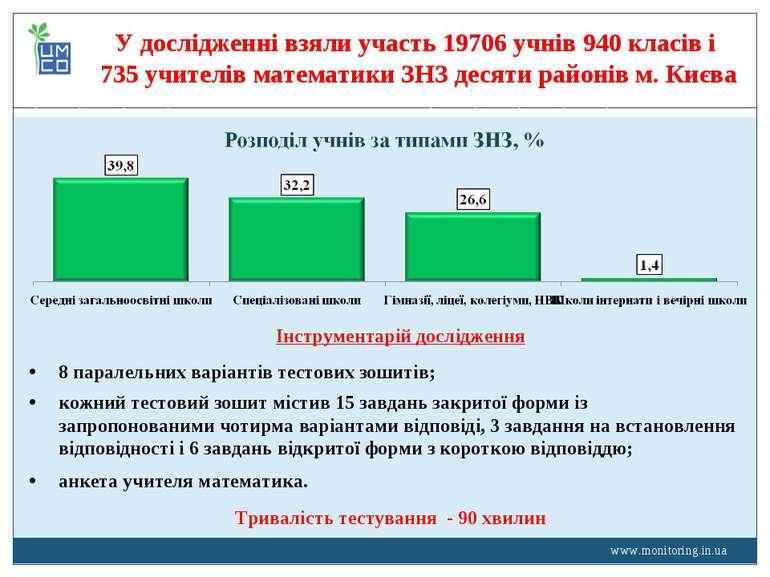 www.monitoring.in.ua У дослідженні взяли участь 19706 учнів 940 класів і 735 ...
