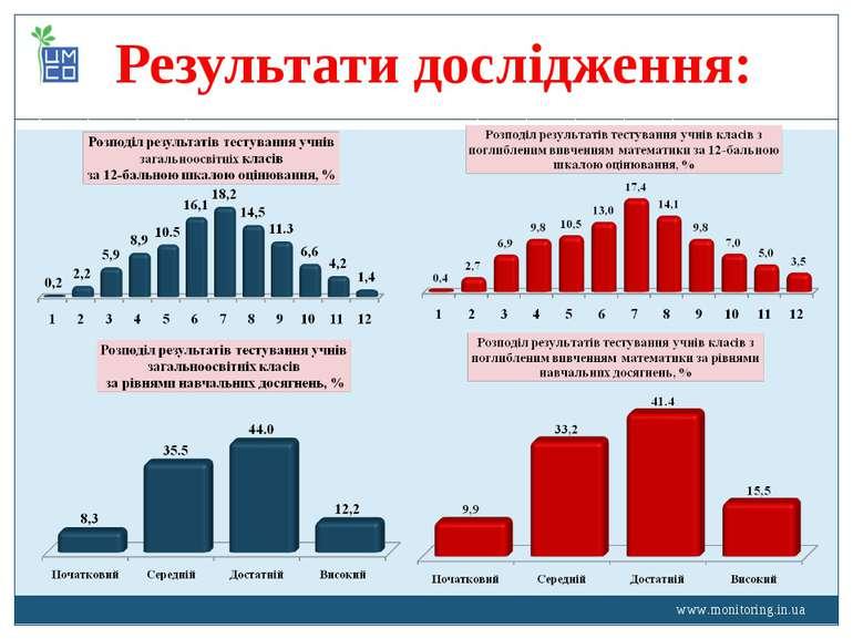 www.monitoring.in.ua Результати дослідження: www.monitoring.in.ua