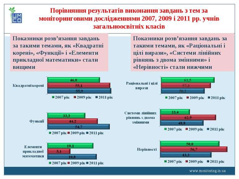 www.monitoring.in.ua Показники розв'язання завдань за такими темами, як «Квад...