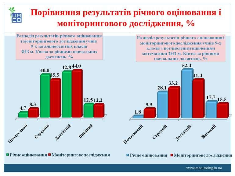 www.monitoring.in.ua Порівняння результатів річного оцінювання і моніторингов...