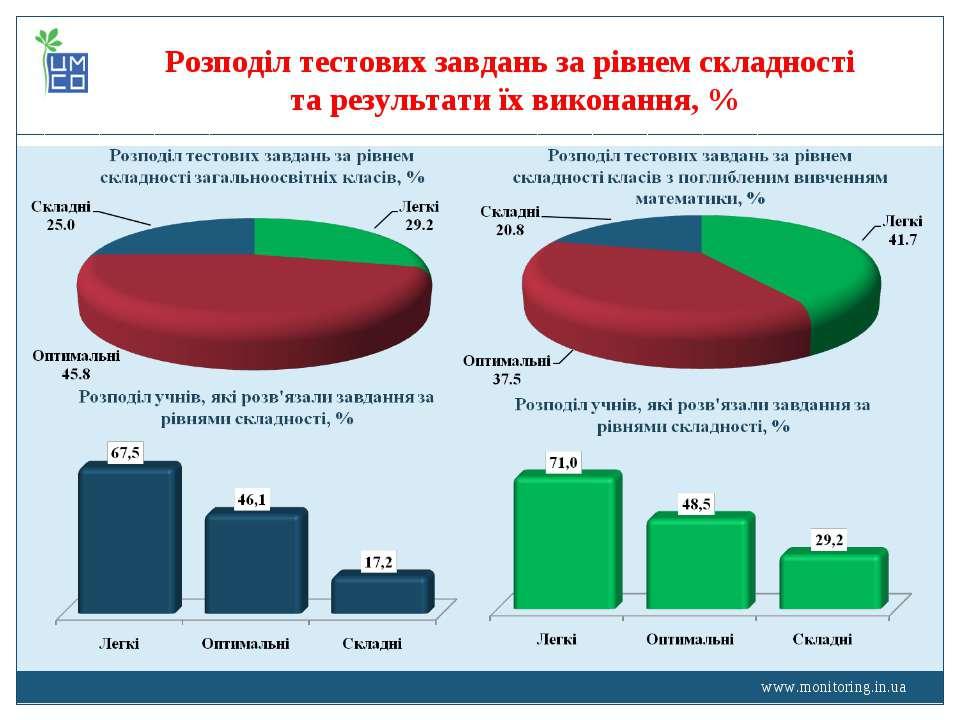 www.monitoring.in.ua Розподіл тестових завдань за рівнем складності та резуль...