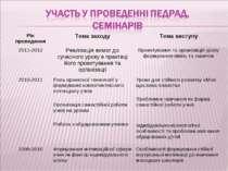 Рік проведення Тема заходу Тема виступу 2011-2012 Реалізація вимог до сучасно...