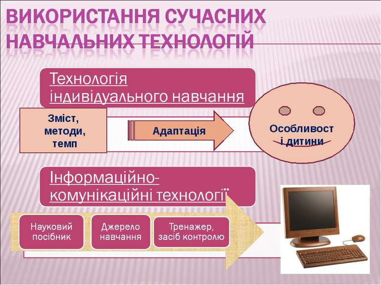 Зміст, методи, темп Адаптація Особливості дитини