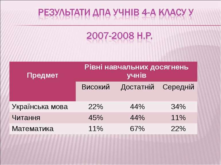 Предмет Рівні навчальних досягнень учнів Високий Достатній Середній Українськ...