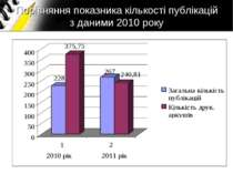 Порівняння показника кількості публікацій з даними 2010 року