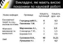 Викладачі, які мають високі показники по науковій роботі Назва кафедри Прізви...