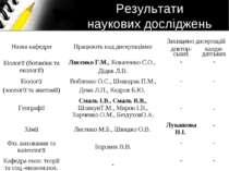 Результати наукових досліджень Назва кафедри Працюють над дисертаціями Захище...