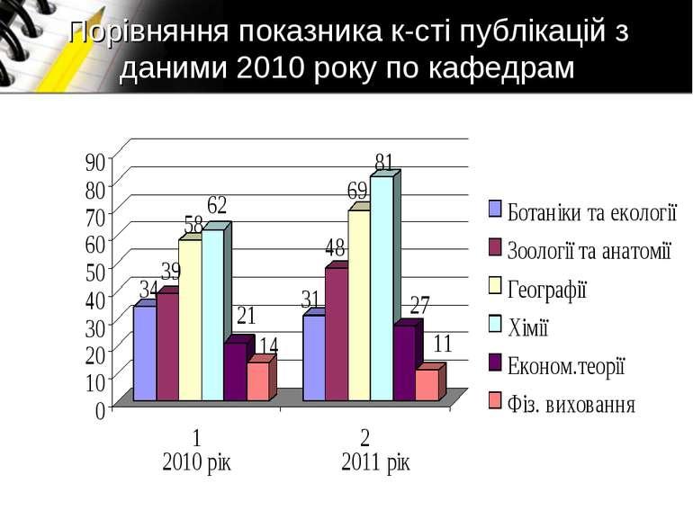 Порівняння показника к-сті публікацій з даними 2010 року по кафедрам