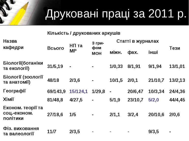 Друковані праці за 2011 р. Назва кафедри Кількість / друкованих аркушів Всьог...