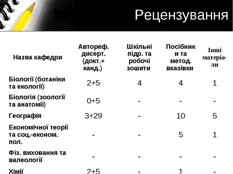 Рецензування Назва кафедри Автореф. дисерт. (докт.+ канд.) Шкільні підр. та р...