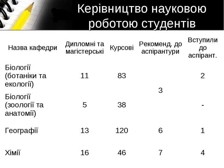Керівництво науковою роботою студентів Назва кафедри Дипломні та магістерські...