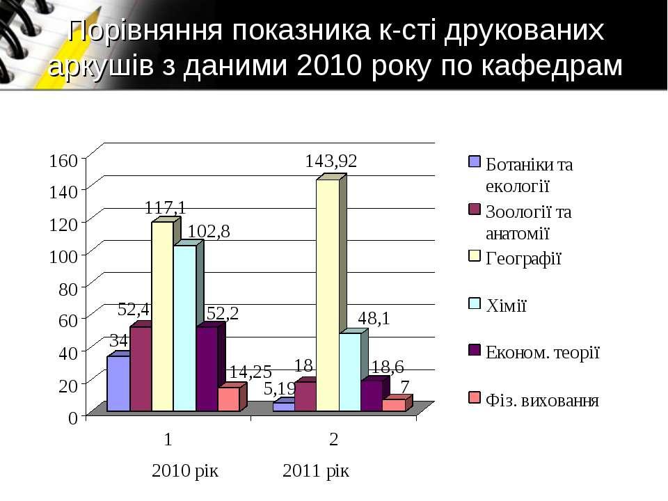 Порівняння показника к-сті друкованих аркушів з даними 2010 року по кафедрам