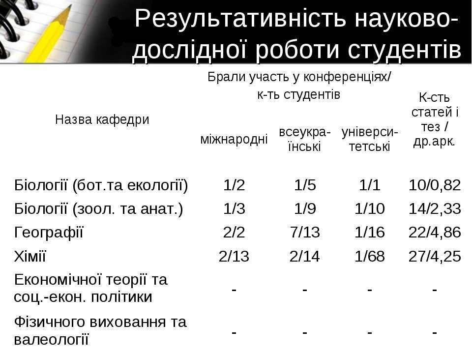 Результативність науково-дослідної роботи студентів Назва кафедри Брали участ...