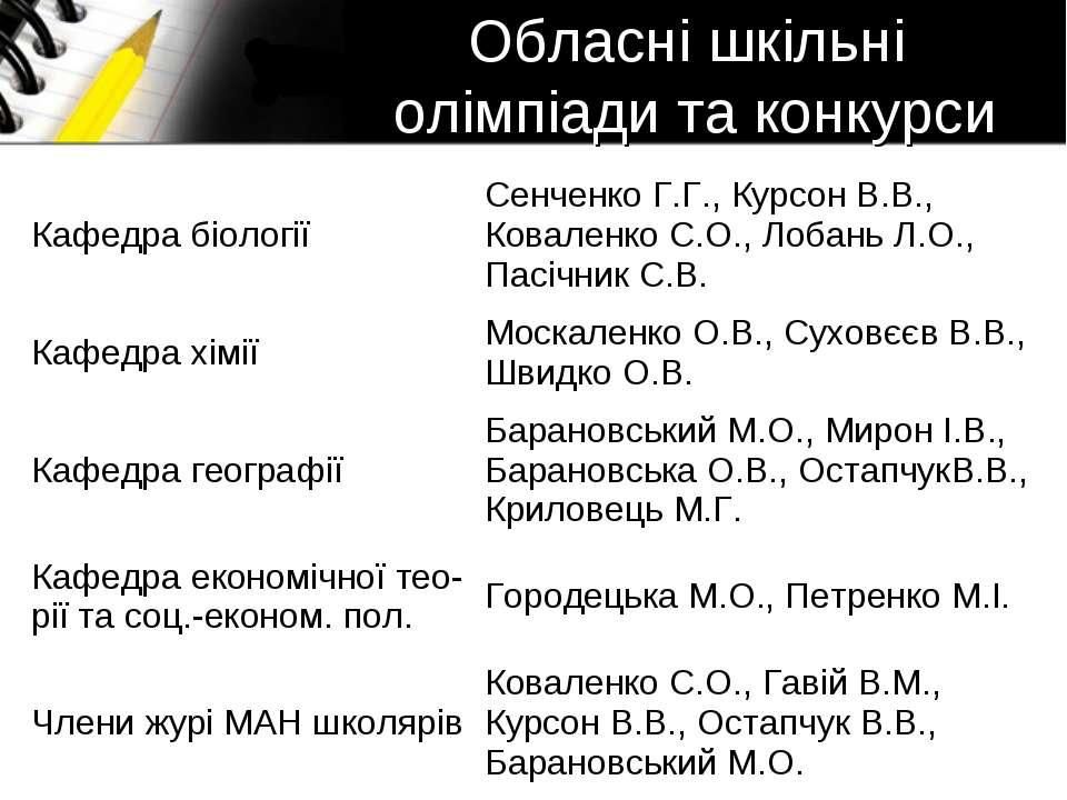 Обласні шкільні олімпіади та конкурси Кафедра біології Сенченко Г.Г., Курсон ...