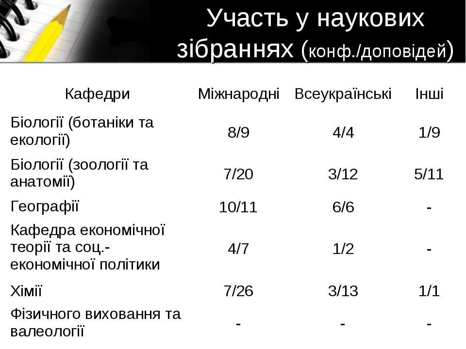 Участь у наукових зібраннях (конф./доповідей) Кафедри Міжнародні Всеукраїнськ...