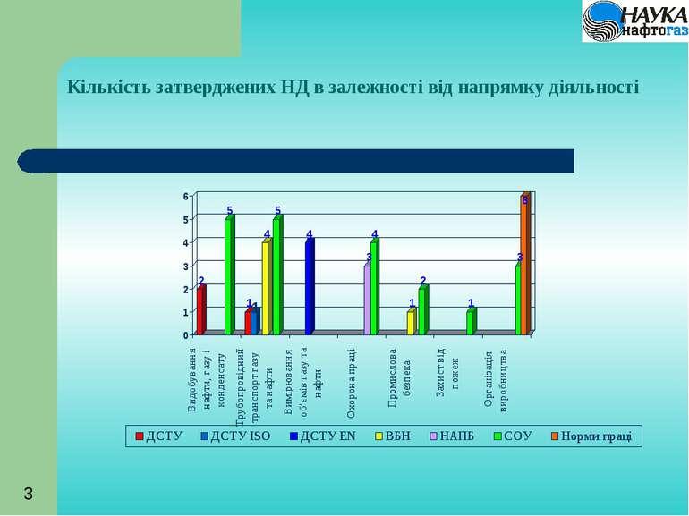 Кількість затверджених НД в залежності від напрямку діяльності