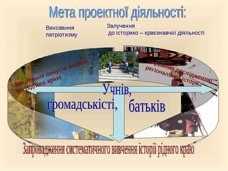 Сприяння дослідженню регіональної історії Залучення до історико – краєзнавчої...