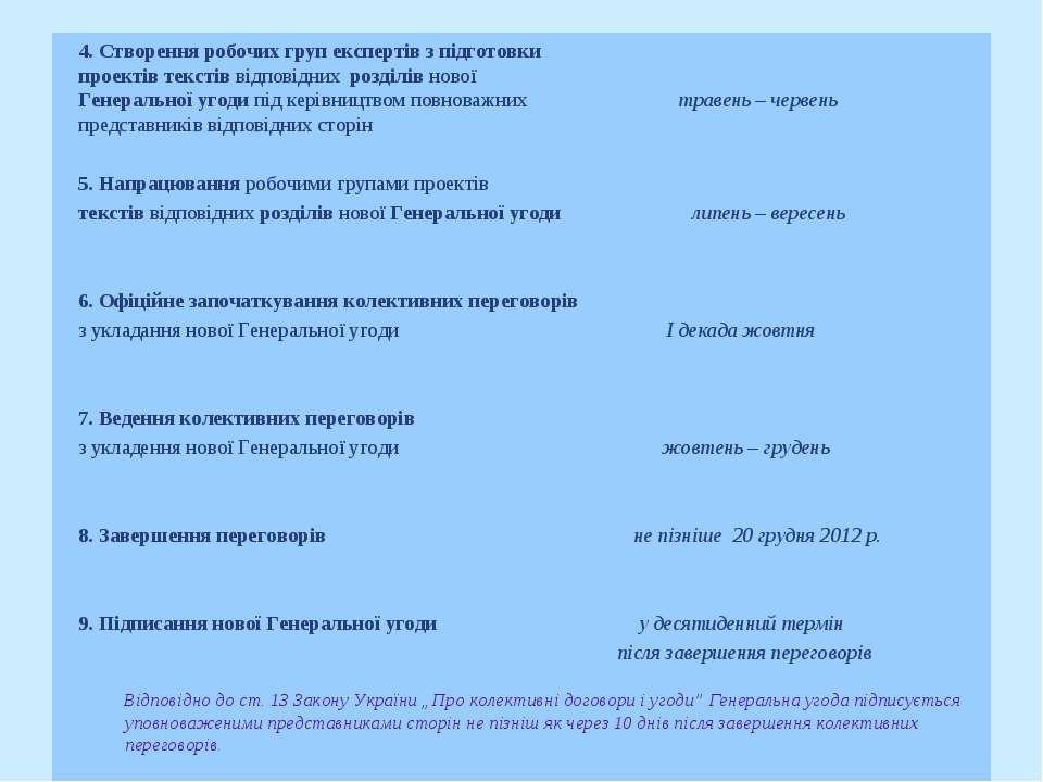 4. Створення робочих груп експертів з підготовки проектів текстів відповідних...
