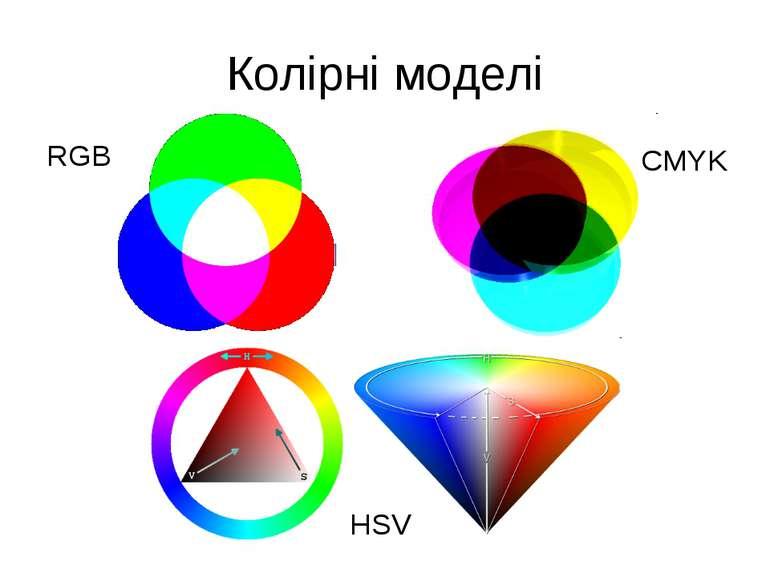 Колірні моделі RGB CMYK HSV