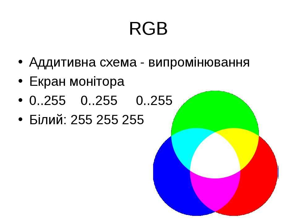 RGB Аддитивна схема - випромінювання Екран монітора 0..255 0..255 0..255 Біли...
