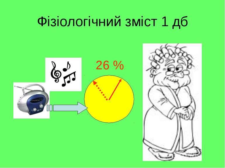 Фізіологічний зміст 1 дб 26 %