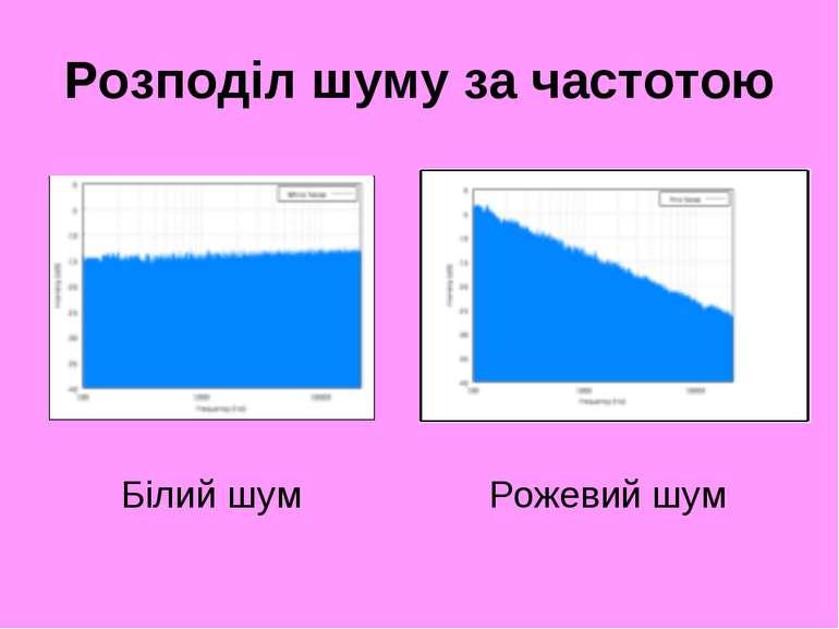 Розподіл шуму за частотою Білий шум Рожевий шум
