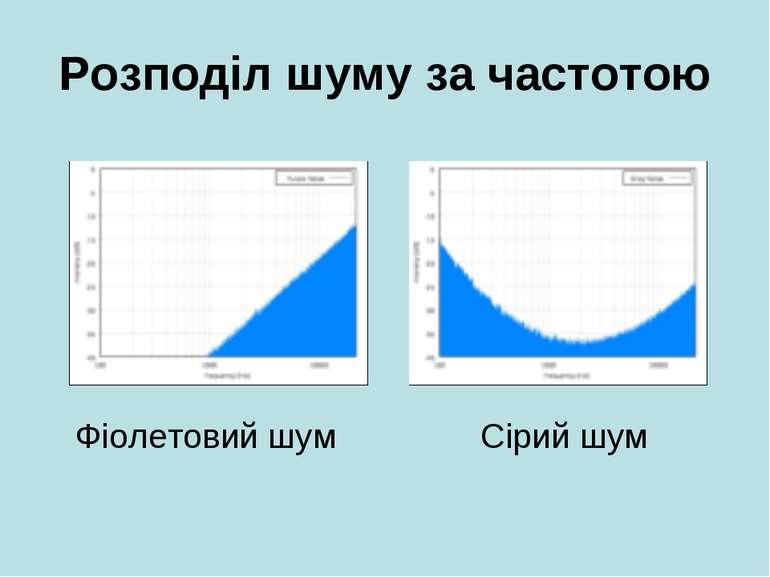 Розподіл шуму за частотою Фіолетовий шум Сірий шум