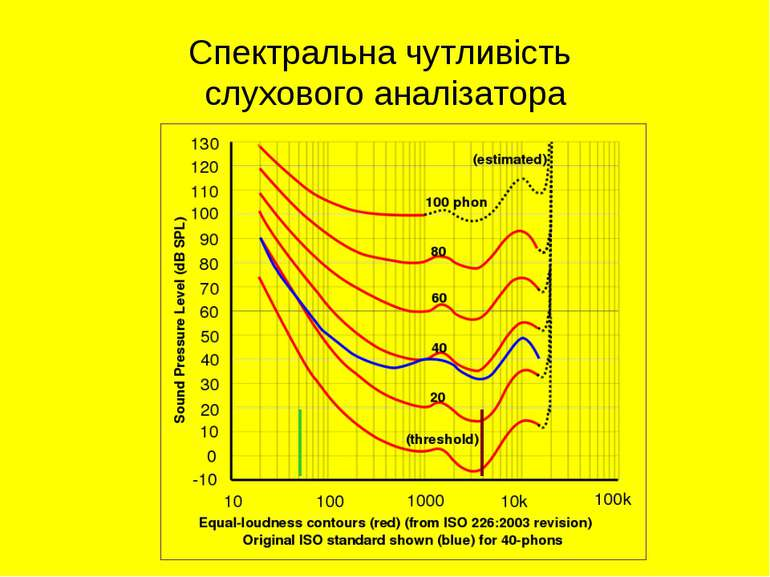 Спектральна чутливість слухового аналізатора