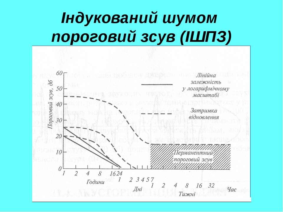 Індукований шумом пороговий зсув (ІШПЗ)