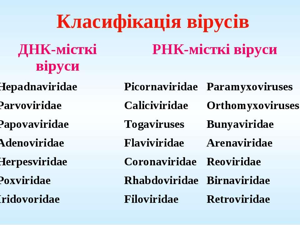 Класифікація вірусів ДНК-місткі віруси РНК-місткі віруси Hepadnaviridae Picor...