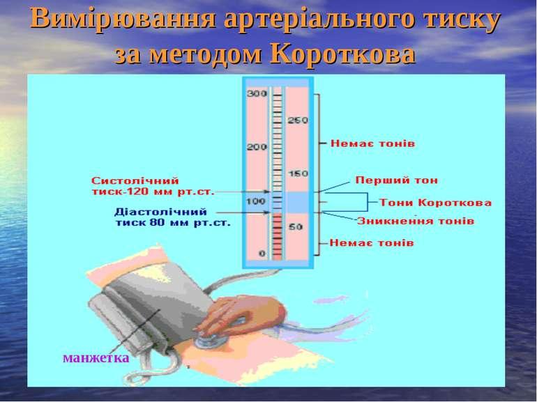 Вимірювання артеріального тиску за методом Короткова манжетка