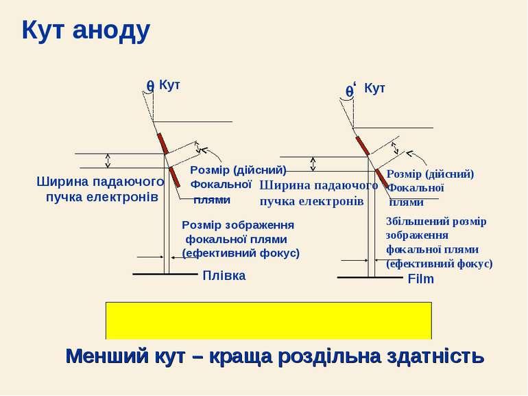 Кут аноду Менший кут – краща роздільна здатність Кут Ширина падаючого пучка е...