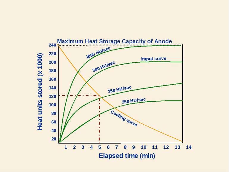 240 220 200 180 160 140 120 100 80 60 40 20 Elapsed time (min) Heat units sto...